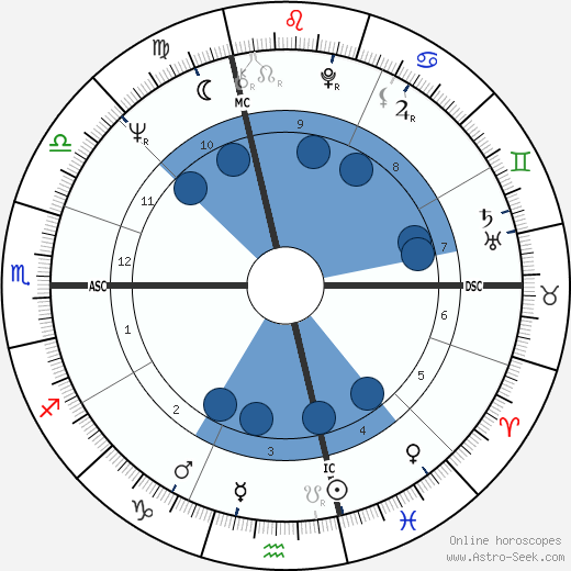 Roberto Faenza wikipedia, horoscope, astrology, instagram