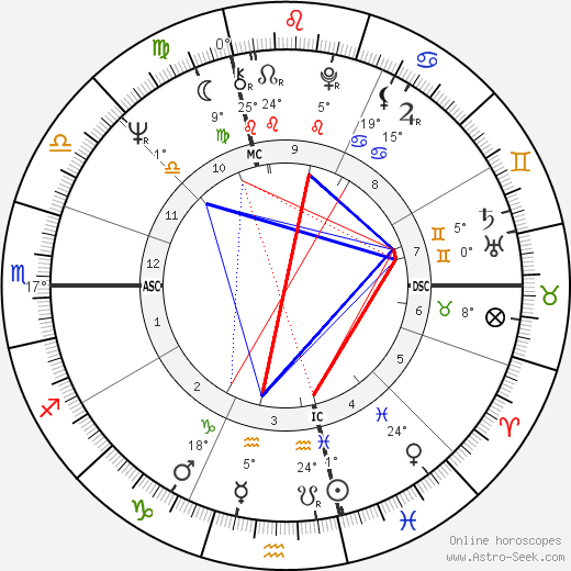 Roberto Faenza birth chart, biography, wikipedia 2019, 2020