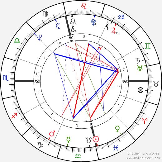 Roberto Faenza tema natale, oroscopo, Roberto Faenza oroscopi gratuiti, astrologia