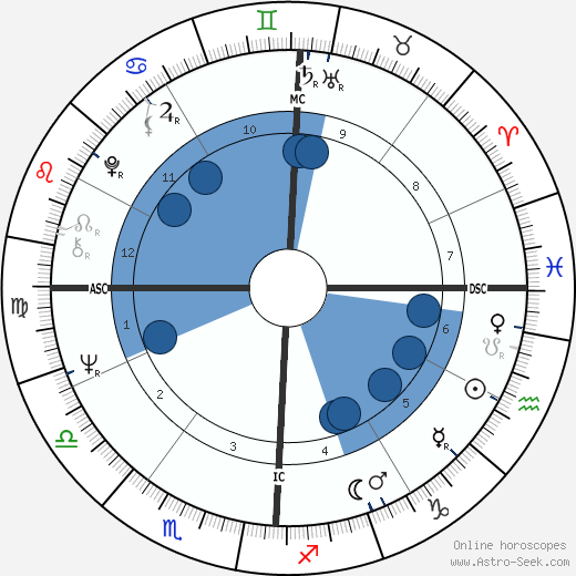 Ron Woods horoscope, astrology, sign, zodiac, date of birth, instagram