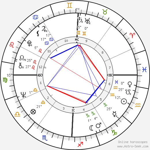 Ron Woods birth chart, biography, wikipedia 2019, 2020