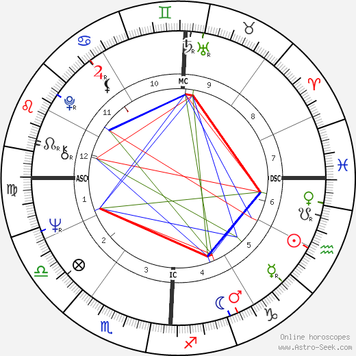 Ron Woods astro natal birth chart, Ron Woods horoscope, astrology