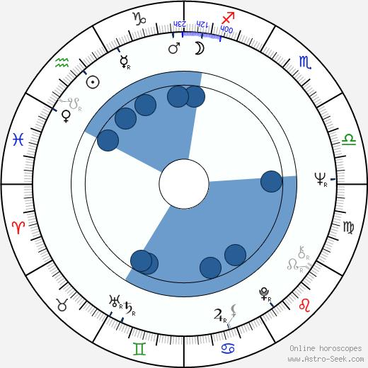 Rosemarie Frankland wikipedia, horoscope, astrology, instagram
