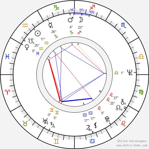 Rosemarie Frankland birth chart, biography, wikipedia 2019, 2020