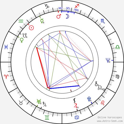Rosemarie Frankland astro natal birth chart, Rosemarie Frankland horoscope, astrology