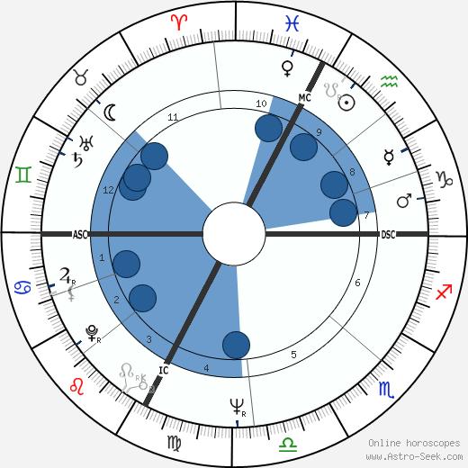 Serge Lama wikipedia, horoscope, astrology, instagram