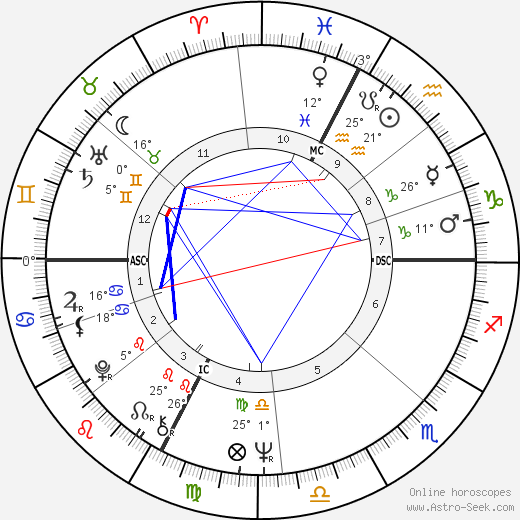 Serge Lama birth chart, biography, wikipedia 2018, 2019