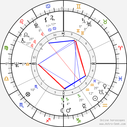 Tina Sloan birth chart, biography, wikipedia 2020, 2021