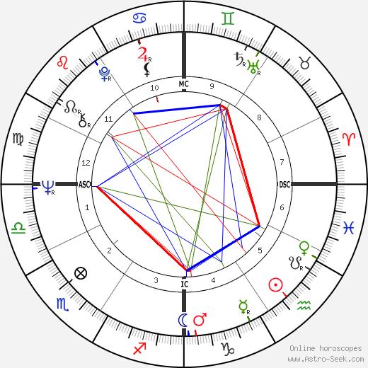 Tina Sloan birth chart, Tina Sloan astro natal horoscope, astrology