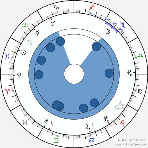 Wolfgang Dickmann wikipedia, horoscope, astrology, instagram