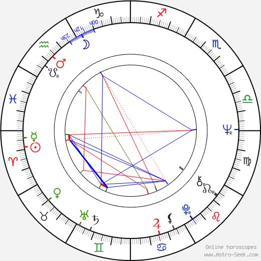 Alfonso Ungría день рождения гороскоп, Alfonso Ungría Натальная карта онлайн