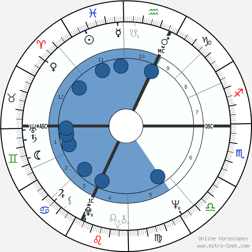 André Téchiné wikipedia, horoscope, astrology, instagram