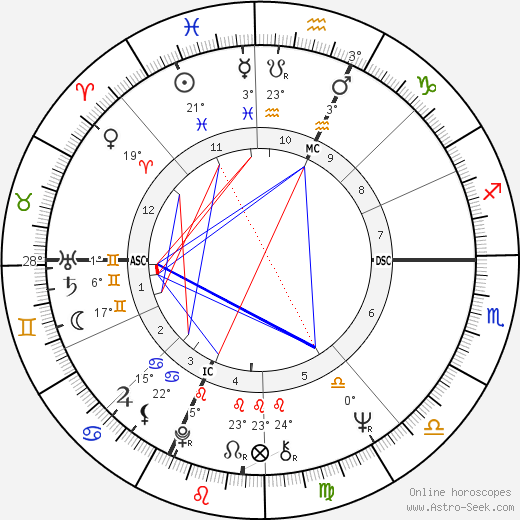 André Téchiné birth chart, biography, wikipedia 2019, 2020