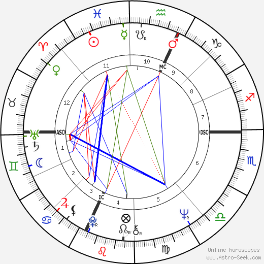 André Téchiné birth chart, André Téchiné astro natal horoscope, astrology