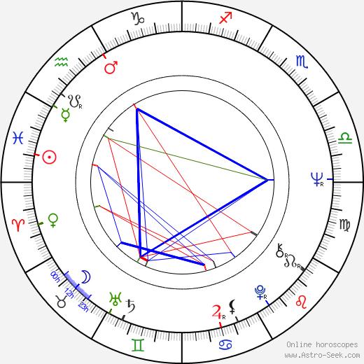 Анжелика Петтиджон Angelique Pettyjohn день рождения гороскоп, Angelique Pettyjohn Натальная карта онлайн
