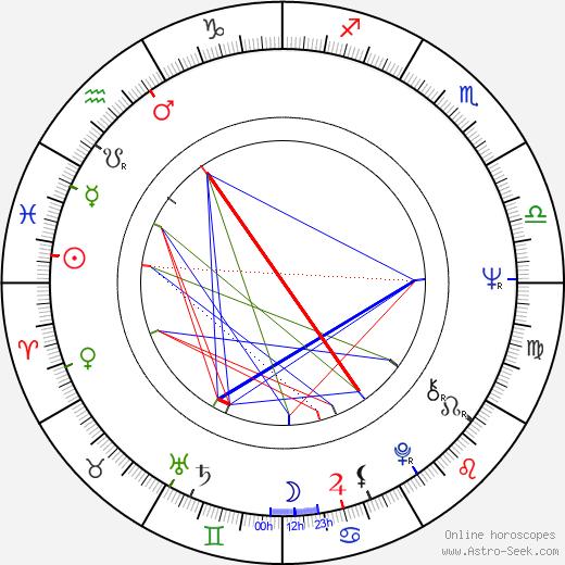 Anita Morris astro natal birth chart, Anita Morris horoscope, astrology