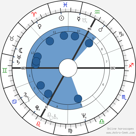 Arturo Merzario wikipedia, horoscope, astrology, instagram