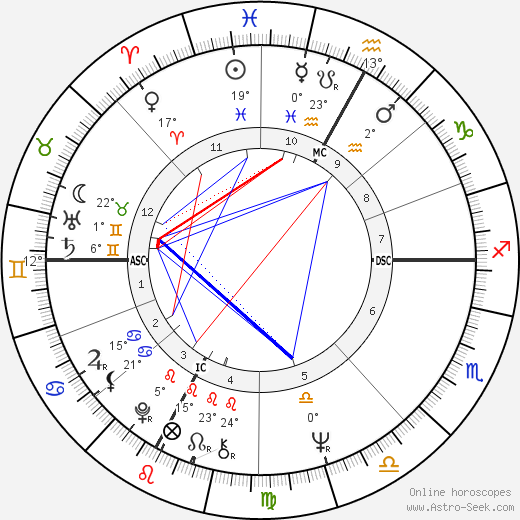 Arturo Merzario birth chart, biography, wikipedia 2018, 2019