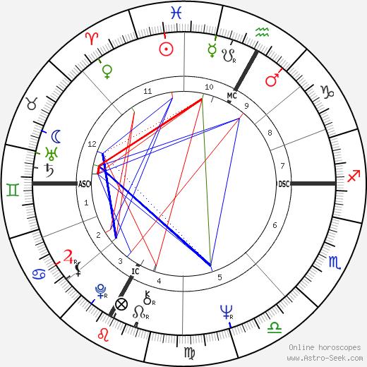 Артуро Мерцарио Arturo Merzario день рождения гороскоп, Arturo Merzario Натальная карта онлайн