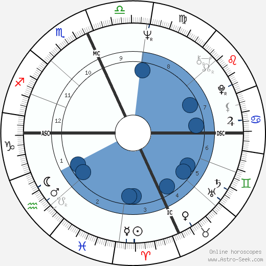 Bernard Zuckerman wikipedia, horoscope, astrology, instagram