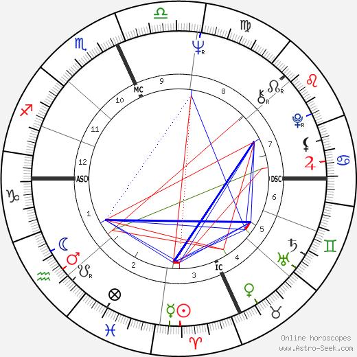 Бернард Цукерман Bernard Zuckerman день рождения гороскоп, Bernard Zuckerman Натальная карта онлайн