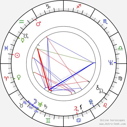 Bernd Fischerauer birth chart, Bernd Fischerauer astro natal horoscope, astrology