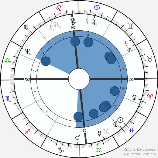 Billy Backus wikipedia, horoscope, astrology, instagram