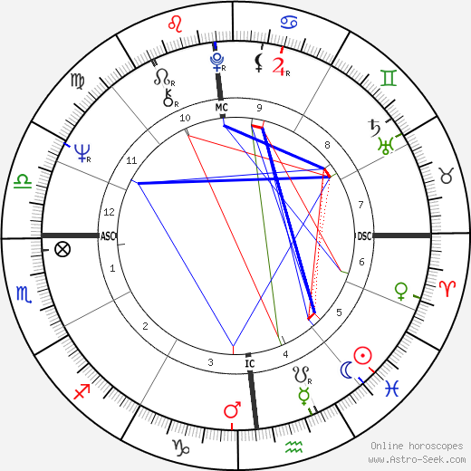 Billy Backus день рождения гороскоп, Billy Backus Натальная карта онлайн