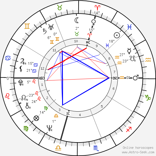 Bobby Fischer birth chart, biography, wikipedia 2017, 2018