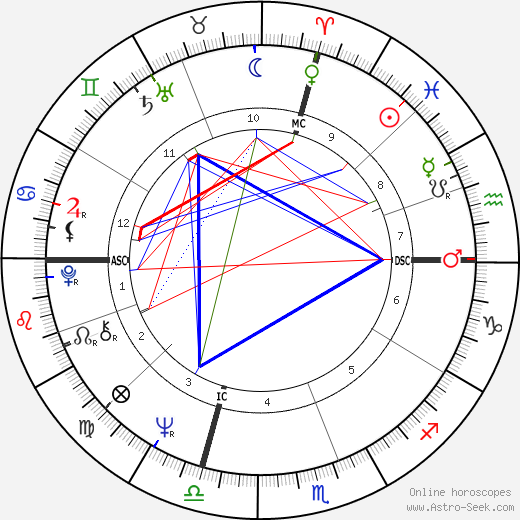 Bobby Fischer astro natal birth chart, Bobby Fischer horoscope, astrology