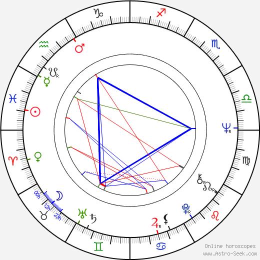 Bruce Joel Rubin birth chart, Bruce Joel Rubin astro natal horoscope, astrology