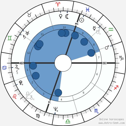 Carolyn Carlson wikipedia, horoscope, astrology, instagram