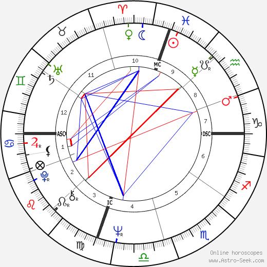 Carolyn Carlson tema natale, oroscopo, Carolyn Carlson oroscopi gratuiti, astrologia