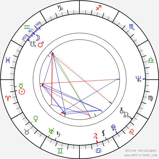 Christopher Walken astro natal birth chart, Christopher Walken horoscope, astrology