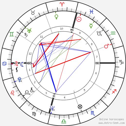 Claude Thomas день рождения гороскоп, Claude Thomas Натальная карта онлайн