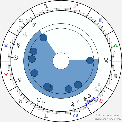 Clive Rosengren wikipedia, horoscope, astrology, instagram