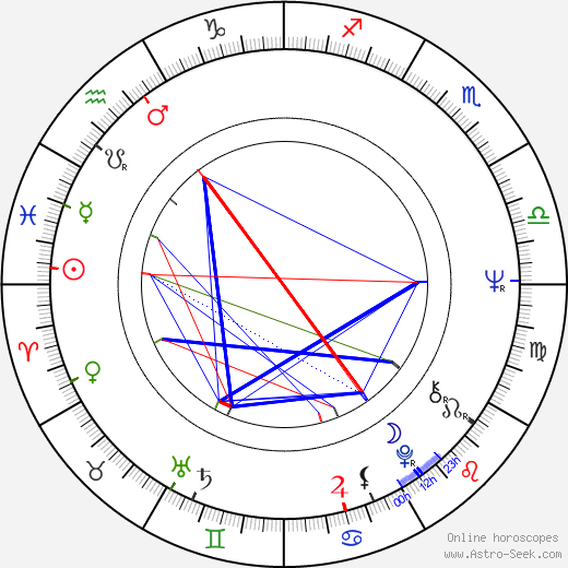 Clive Rosengren birth chart, Clive Rosengren astro natal horoscope, astrology