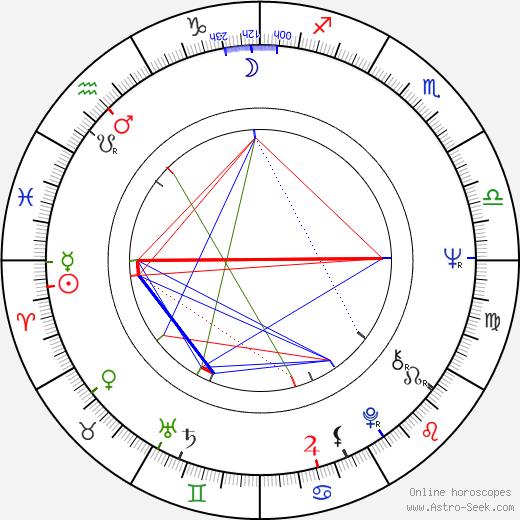 Кончата Феррелл Conchata Ferrell день рождения гороскоп, Conchata Ferrell Натальная карта онлайн