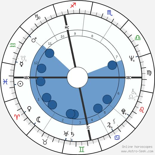 Dale Michaels wikipedia, horoscope, astrology, instagram