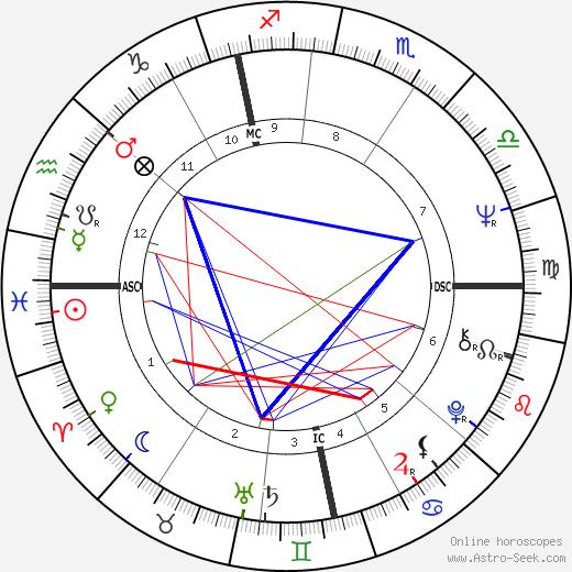 Dale Michaels день рождения гороскоп, Dale Michaels Натальная карта онлайн