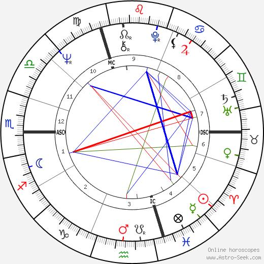 Daniel Lommel tema natale, oroscopo, Daniel Lommel oroscopi gratuiti, astrologia