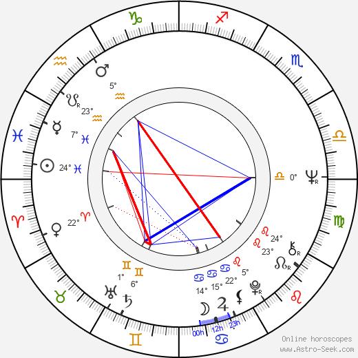 David Cronenberg birth chart, biography, wikipedia 2019, 2020