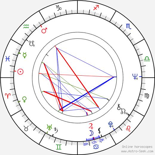 David Cronenberg astro natal birth chart, David Cronenberg horoscope, astrology
