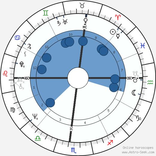 Dennis William Etchison wikipedia, horoscope, astrology, instagram
