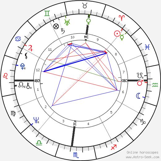 Dennis William Etchison tema natale, oroscopo, Dennis William Etchison oroscopi gratuiti, astrologia