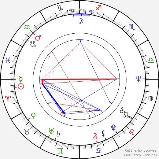 Eeva-Liisa Haimelin astro natal birth chart, Eeva-Liisa Haimelin horoscope, astrology