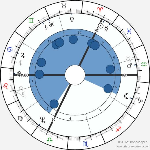 Eric Idle wikipedia, horoscope, astrology, instagram