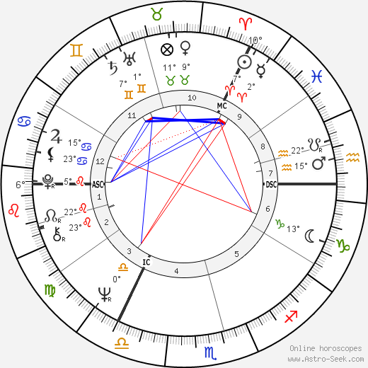 Eric Idle birth chart, biography, wikipedia 2019, 2020