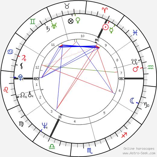 Eric Idle astro natal birth chart, Eric Idle horoscope, astrology