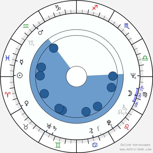 Eva Hlaváčová wikipedia, horoscope, astrology, instagram